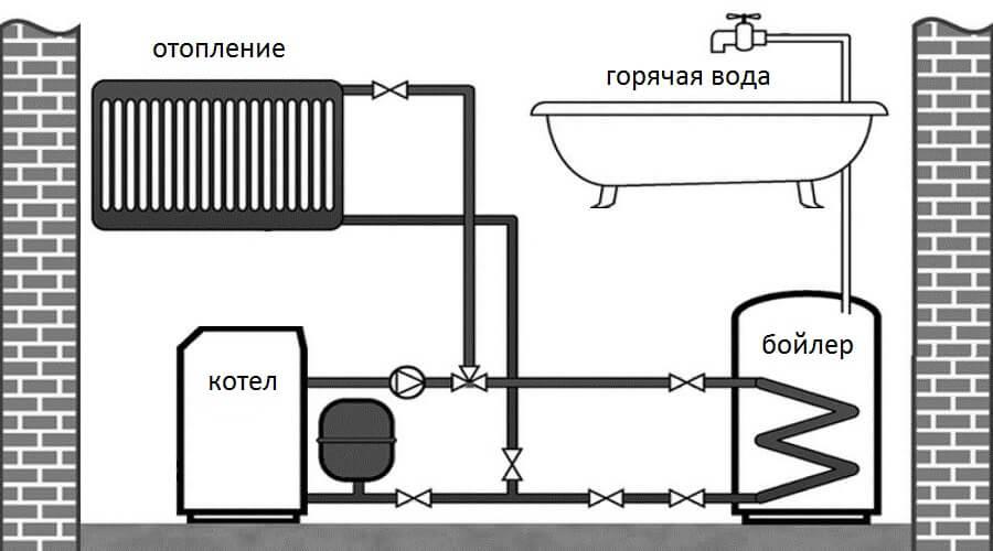 Как сделать отопления от бойлера
